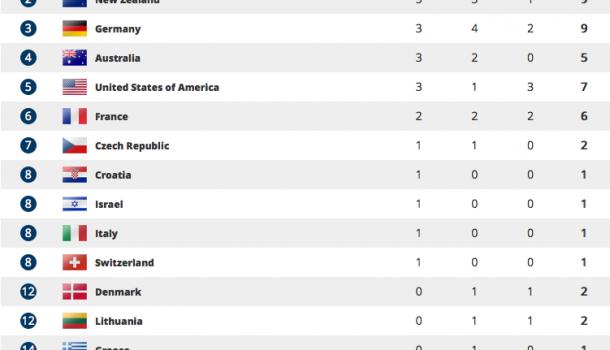 Het scorebord: Nederland zestiende in het medailleklassement