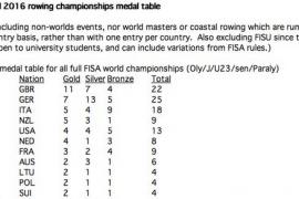 Nederland met vier maal goud zesde in totaalklassement