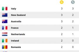 WK: Nederland gedeeld vierde in medailleklassement