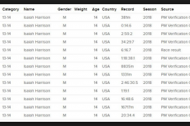 13 records voor 14-jarige Amerikaan, waaronder 6:16,7 op 2K